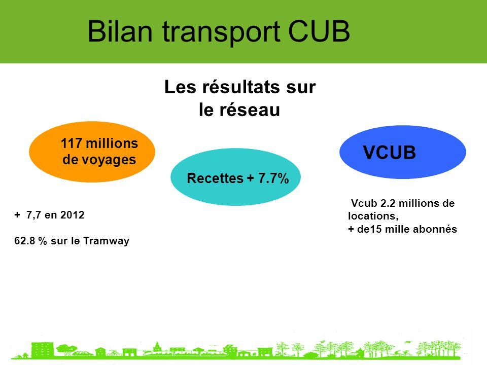 VCUB Bilan transport CUB Les résultats sur le réseau 117 millions de voyages Recettes + 7.7% Vcub 2.2 millions de locations, + de15 mille abonnés + 7,7 en 2012 62.8 % sur le Tramway