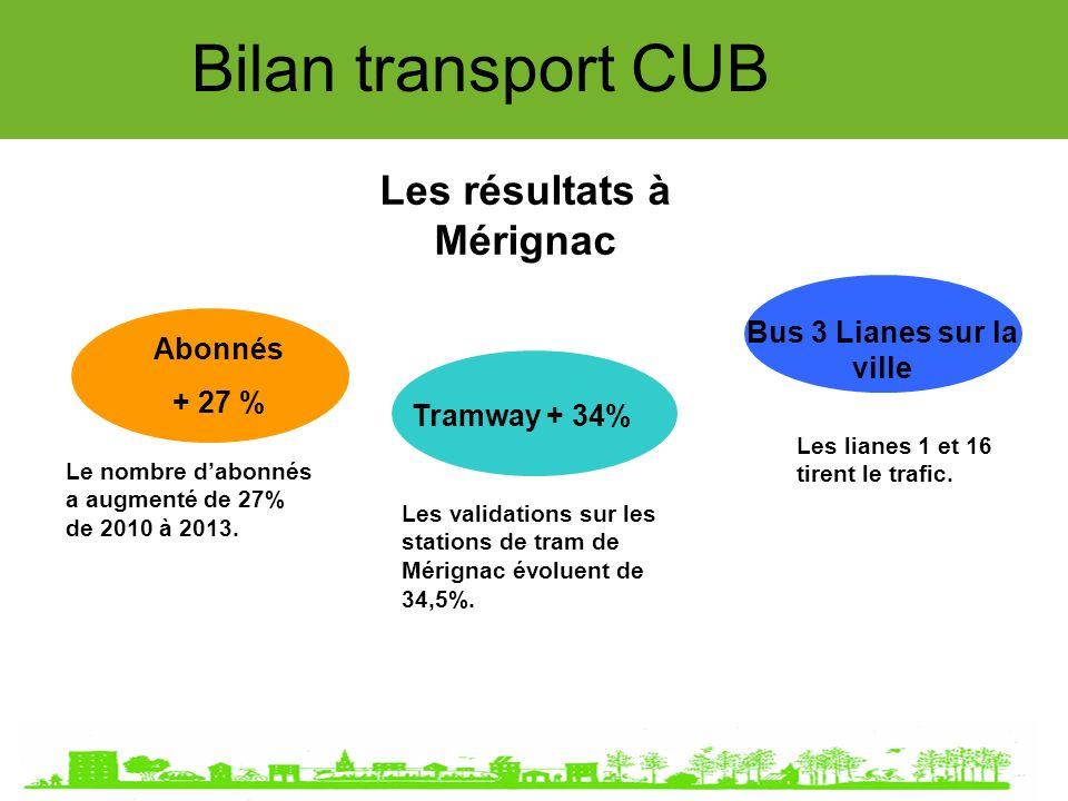 Bilan transport CUB Les résultats à Mérignac Abonnés + 27 % Tramway + 34% Bus 3 Lianes sur la ville Les validations sur les stations de tram de Mérignac évoluent de 34,5%.
