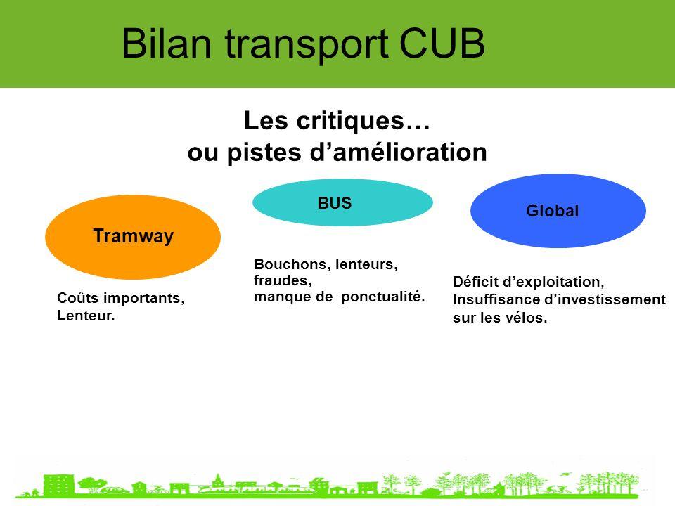 Global Bilan transport CUB Les critiques… ou pistes damélioration Tramway BUS Bouchons, lenteurs, fraudes, manque de ponctualité.
