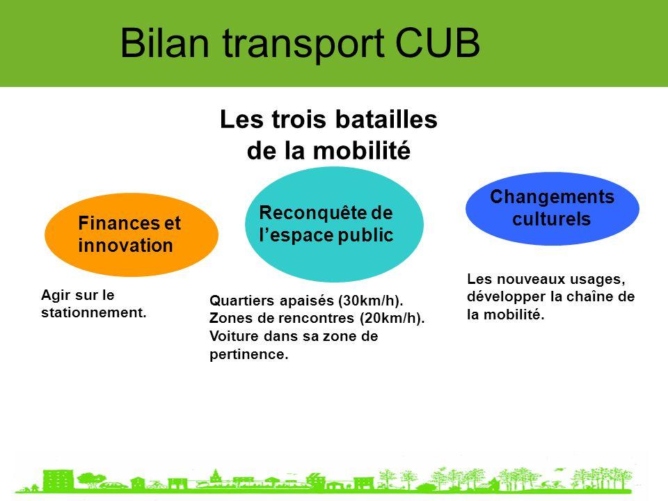 Bilan transport CUB Les trois batailles de la mobilité Finances et innovation Reconquête de lespace public Changements culturels Quartiers apaisés (30km/h).