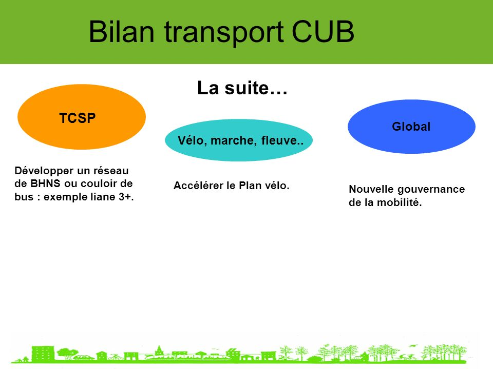 Global Bilan transport CUB La suite… TCSP Vélo, marche, fleuve..
