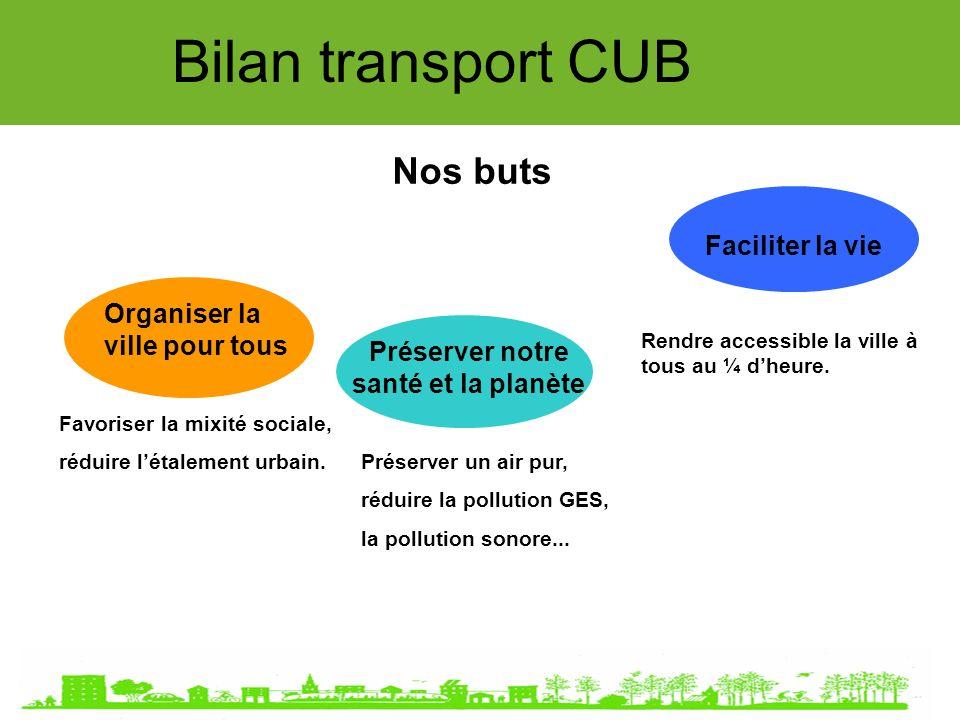 Bilan transport CUB Nos buts Organiser la ville pour tous Préserver notre santé et la planète Faciliter la vie Préserver un air pur, réduire la pollution GES, la pollution sonore...