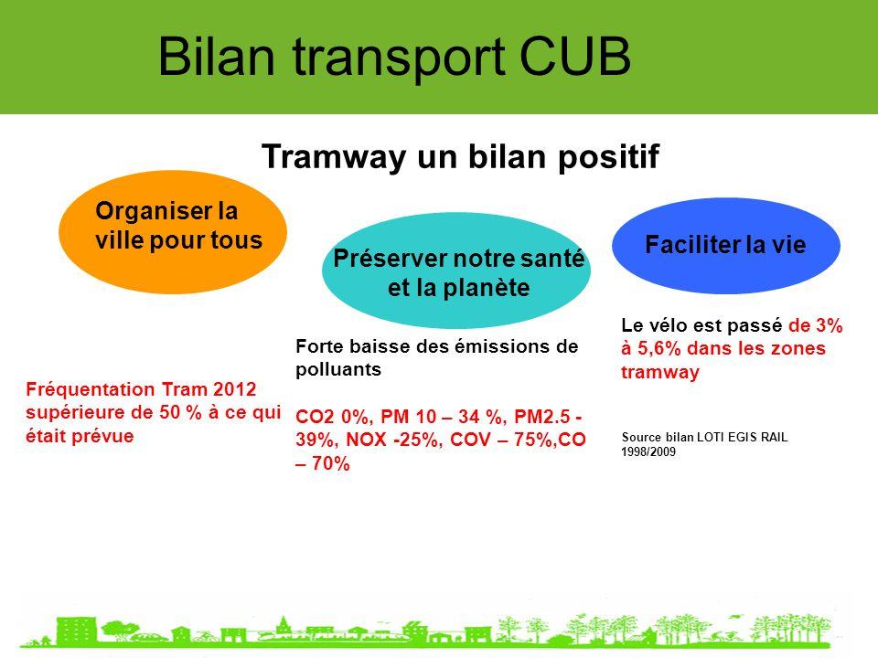 Bilan transport CUB Tramway un bilan positif Organiser la ville pour tous Préserver notre santé et la planète Faciliter la vie Forte baisse des émissions de polluants CO2 0%, PM 10 – 34 %, PM2.5 - 39%, NOX -25%, COV – 75%,CO – 70% Le vélo est passé de 3% à 5,6% dans les zones tramway Source bilan LOTI EGIS RAIL 1998/2009 Fréquentation Tram 2012 supérieure de 50 % à ce qui était prévue