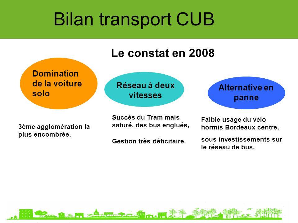 Bilan transport CUB Le constat en 2008 Domination de la voiture solo Réseau à deux vitesses Alternative en panne Succès du Tram mais saturé, des bus englués, Gestion très déficitaire.