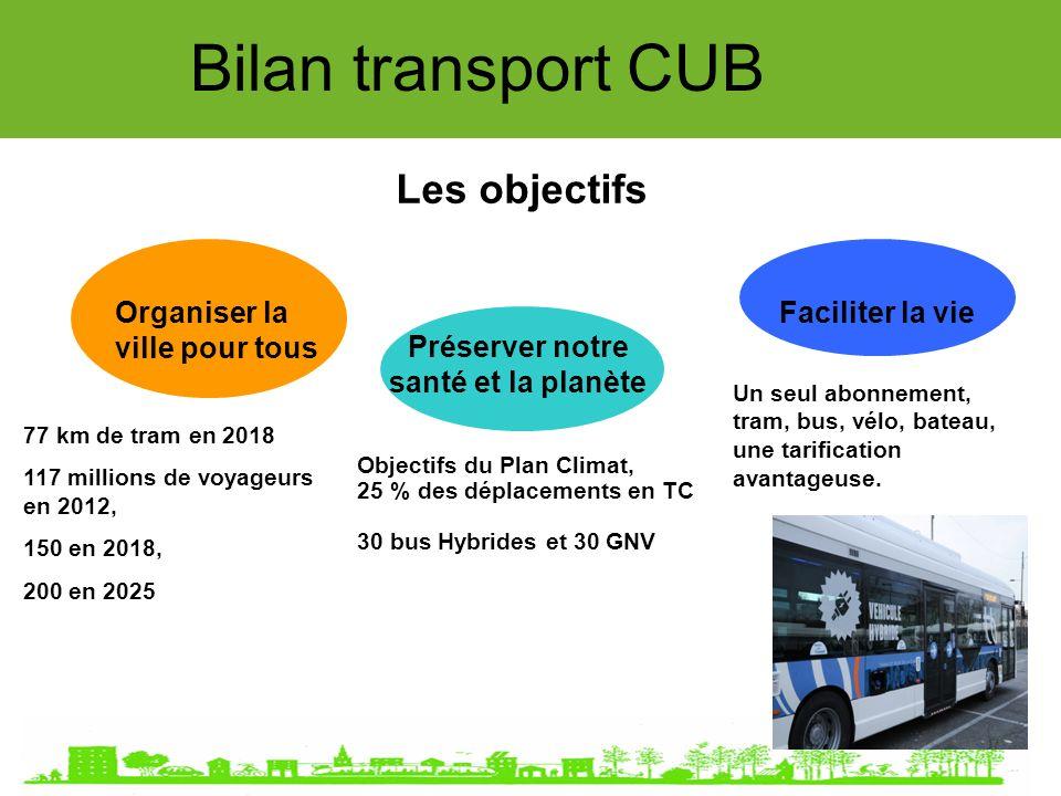 Bilan transport CUB TRAMWAY projet réalisé Phase 3 + 33 KM 957 millions d - 32 % au KM* Les extensions 01 Janvier 2015 Les innovations 13 Km, mise en service de 27 stations nouvelles.