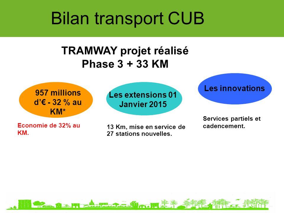 3ème phase tramway : Phase 3 tramway extension du réseau Bilan transport CUB
