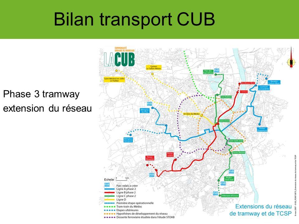 INNOVATIONS Bilan transport CUB Nouveau réseau de bus + 3 % de fréquentation Amélioration de la mobilité 40 km de couloir de bus.