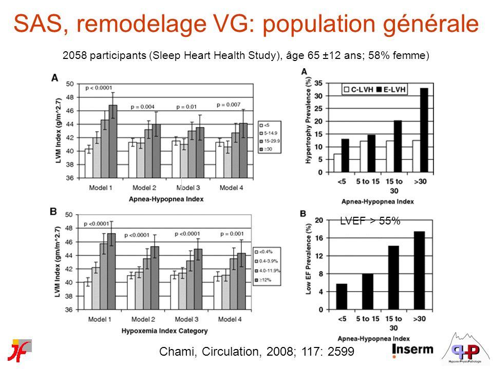 Chami, Circulation, 2008; 117: 2599 LVEF > 55% SAS, remodelage VG: population générale 2058 participants (Sleep Heart Health Study), âge 65 ±12 ans; 5