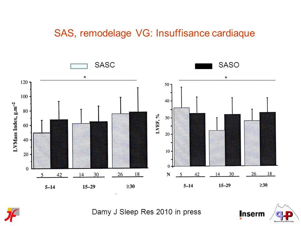 Damy J Sleep Res 2010 in press SASCSASO * * SAS, remodelage VG: Insuffisance cardiaque