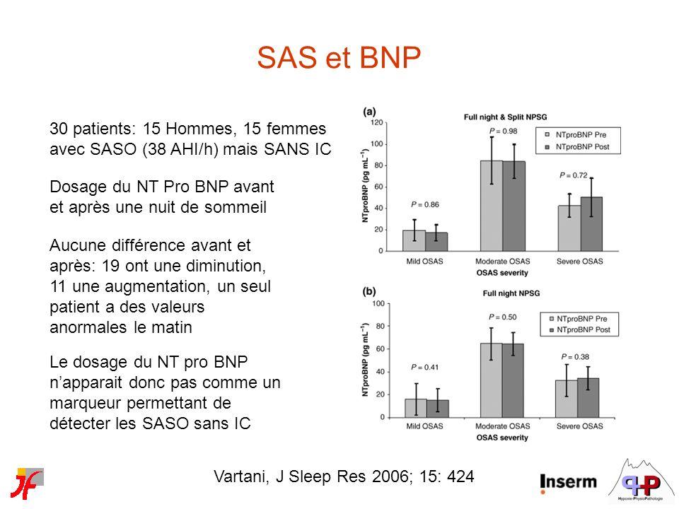 Vartani, J Sleep Res 2006; 15: 424 SAS et BNP 30 patients: 15 Hommes, 15 femmes avec SASO (38 AHI/h) mais SANS IC Dosage du NT Pro BNP avant et après