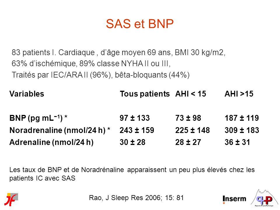 83 patients I. Cardiaque, dâge moyen 69 ans, BMI 30 kg/m2, 63% dischémique, 89% classe NYHA II ou III, Traités par IEC/ARA II (96%), bêta-bloquants (4