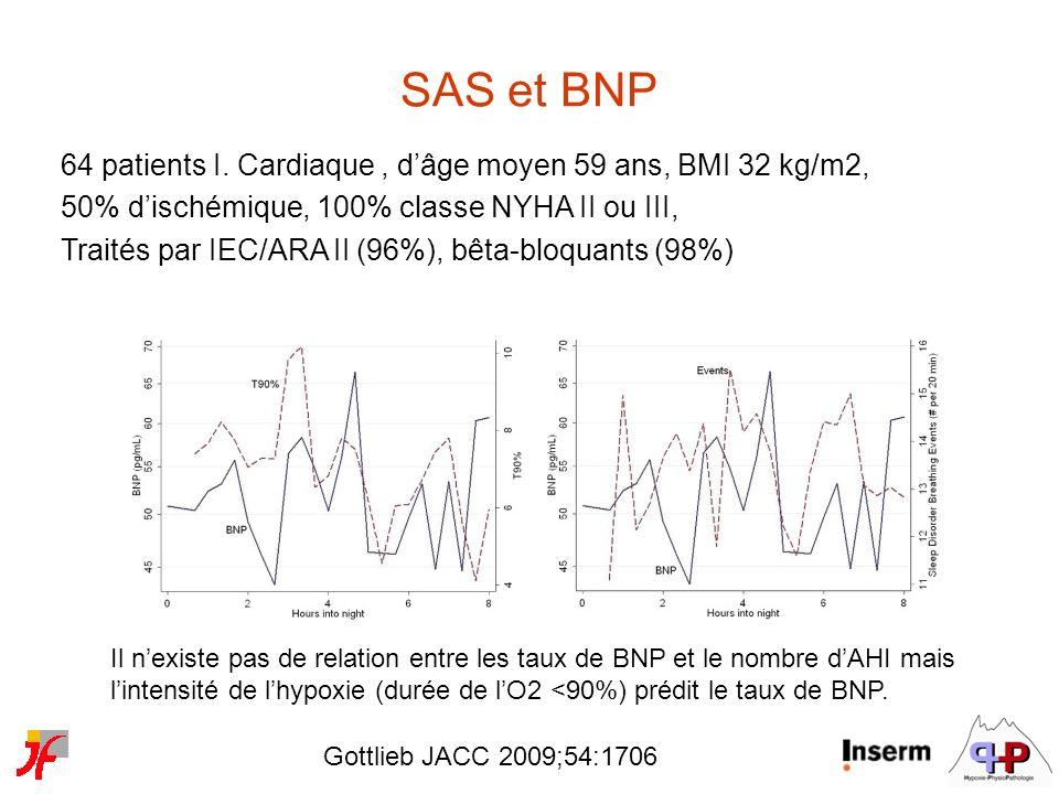 Gottlieb JACC 2009;54:1706 Il nexiste pas de relation entre les taux de BNP et le nombre dAHI mais lintensité de lhypoxie (durée de lO2 <90%) prédit l