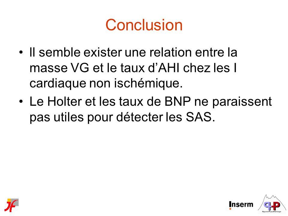 Conclusion ll semble exister une relation entre la masse VG et le taux dAHI chez les I cardiaque non ischémique. Le Holter et les taux de BNP ne parai
