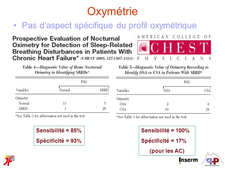 Sensibilité = 85% Spécificité = 93% Sensibilité = 100% Spécificité = 17% (pour les AC) Oxymétrie Pas daspect spécifique du profil oxymétrique