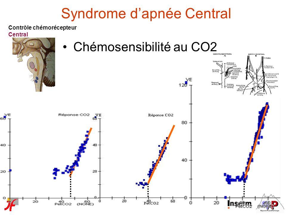 Contrôle chémorécepteur Central Chémosensibilité au CO2 Syndrome dapnée Central