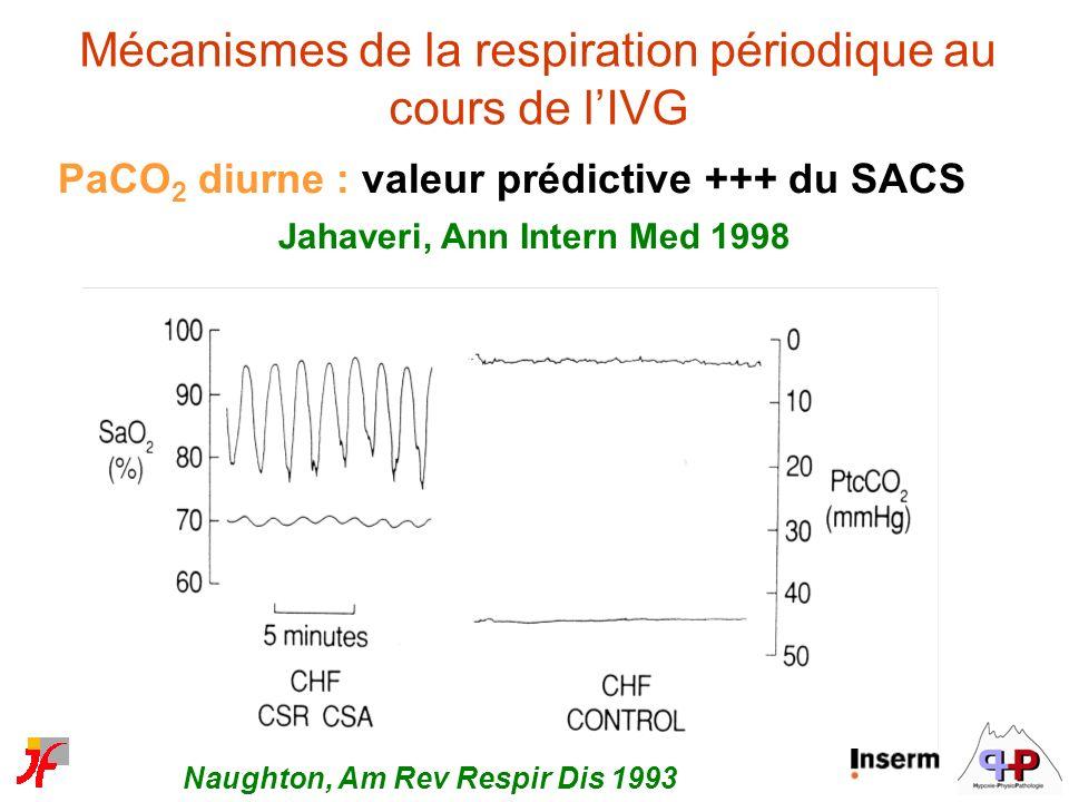 Mécanismes de la respiration périodique au cours de lIVG PaCO 2 diurne : valeur prédictive +++ du SACS Jahaveri, Ann Intern Med 1998 Naughton, Am Rev