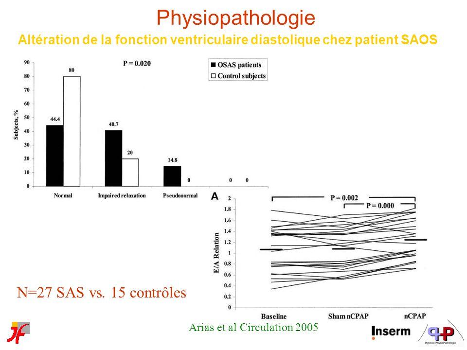Arias et al Circulation 2005 N=27 SAS vs. 15 contrôles Altération de la fonction ventriculaire diastolique chez patient SAOS Physiopathologie