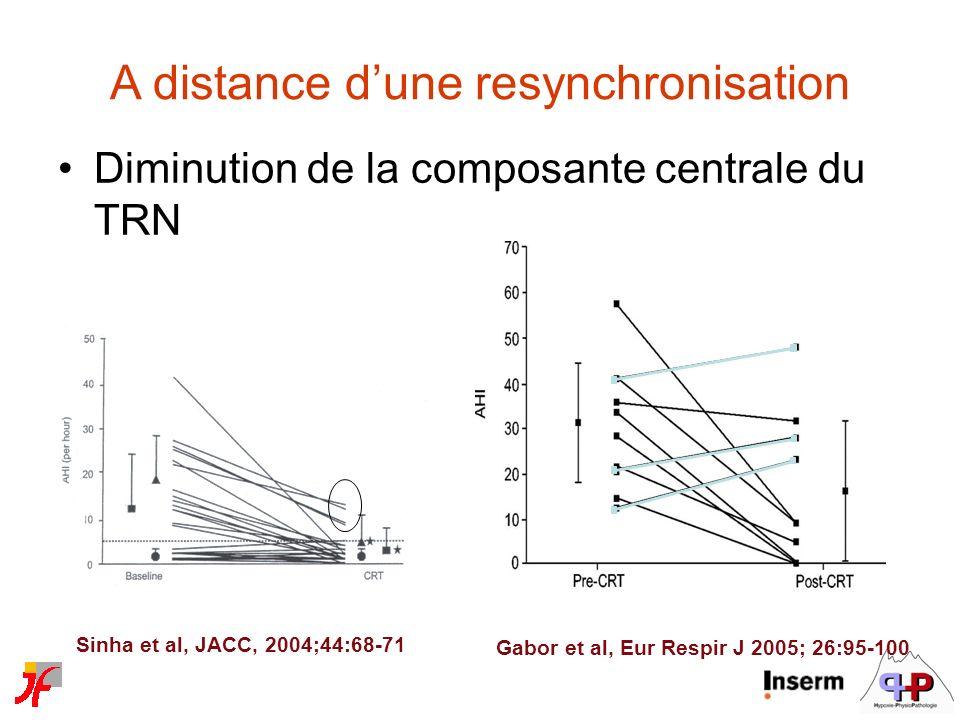 Diminution de la composante centrale du TRN Sinha et al, JACC, 2004;44:68-71 A distance dune resynchronisation Gabor et al, Eur Respir J 2005; 26:95-1