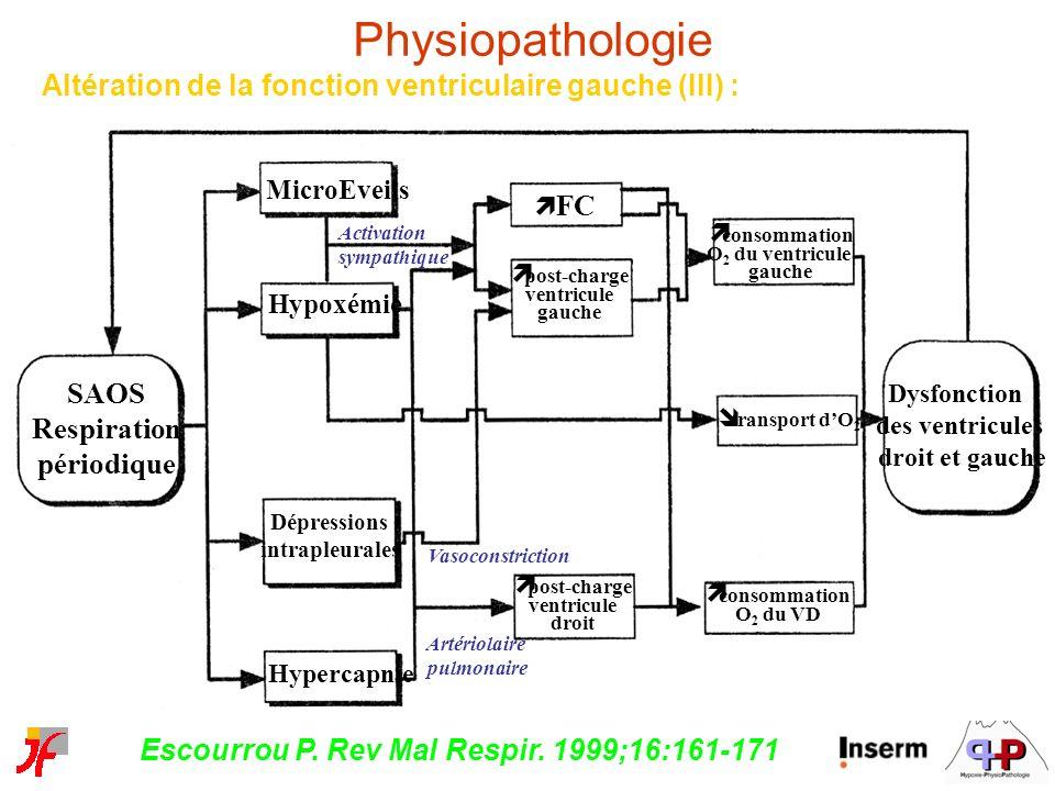 Altération de la fonction ventriculaire gauche (III) : Escourrou P. Rev Mal Respir. 1999;16:161-171 SAOS Respiration périodique MicroEveils Hypoxémie