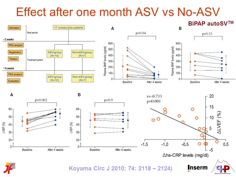 Effect after one month ASV vs No-ASV Koyama Circ J 2010; 74: 2118 – 2124) BiPAP autoSV TM
