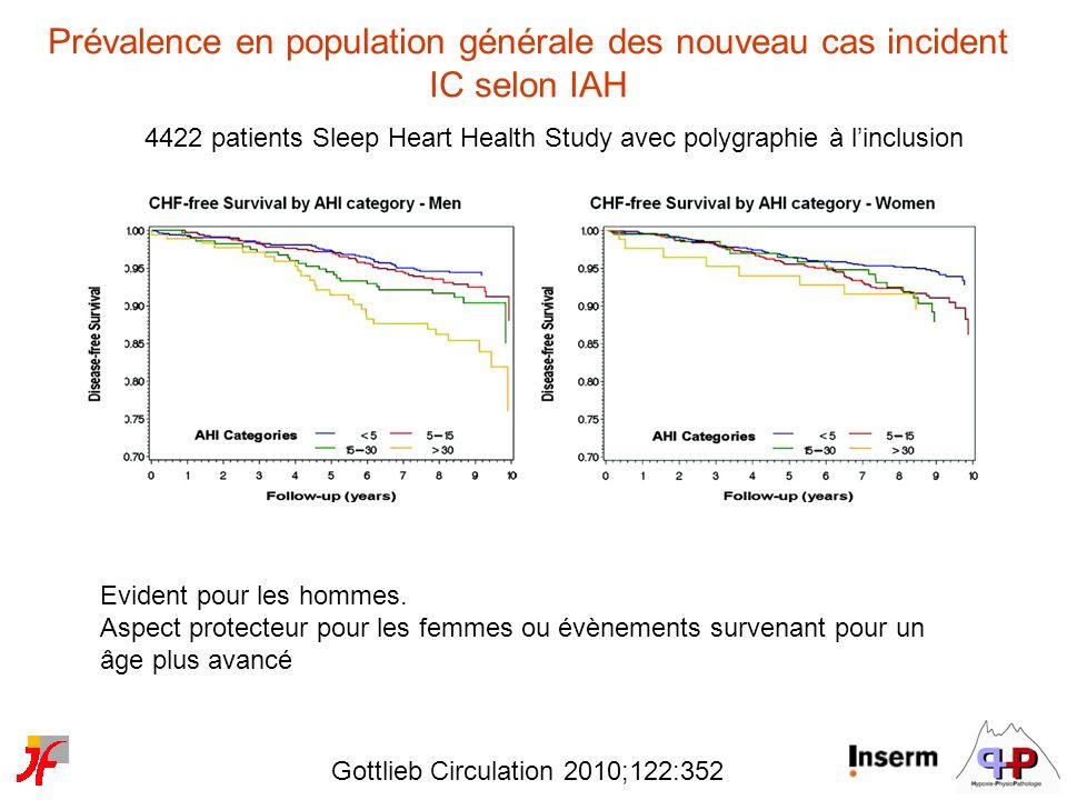 Gottlieb Circulation 2010;122:352 4422 patients Sleep Heart Health Study avec polygraphie à linclusion Prévalence en population générale des nouveau c