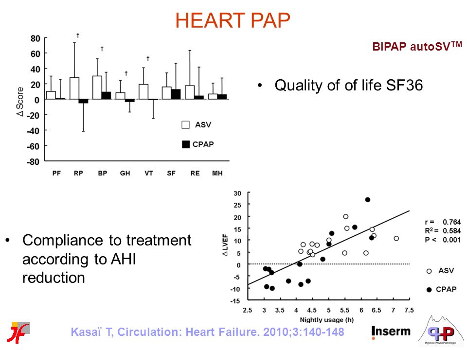 HEART PAP Quality of of life SF36 Compliance to treatment according to AHI reduction Kasaï T, Circulation: Heart Failure. 2010;3:140-148 BiPAP autoSV