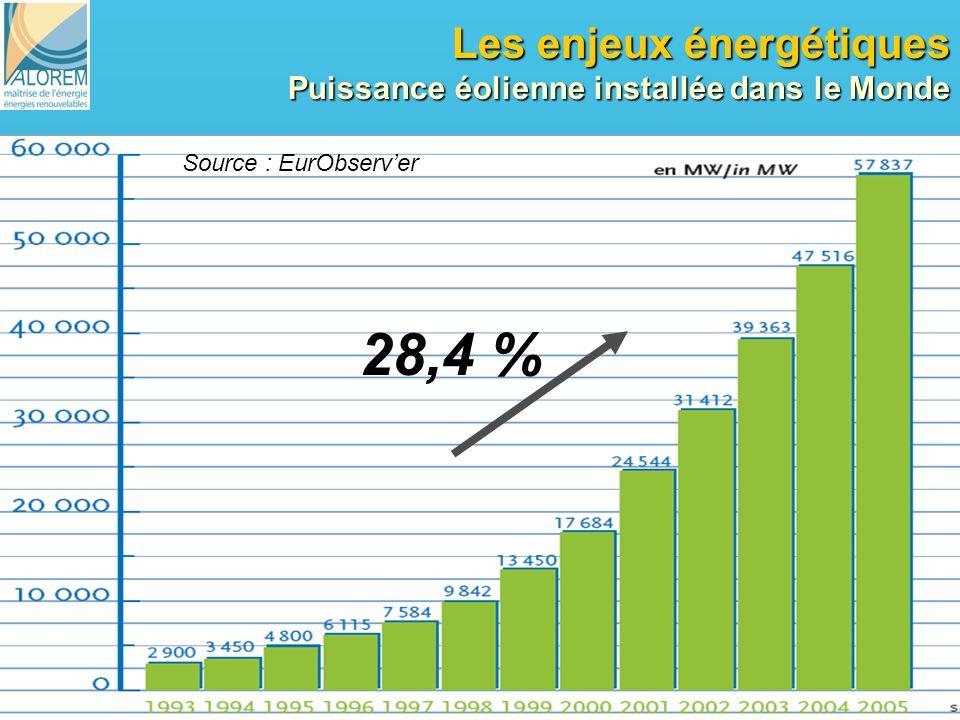 11 Les enjeux énergétiques Puissance éolienne installée dans le Monde Source : EurObserver 28,4 %