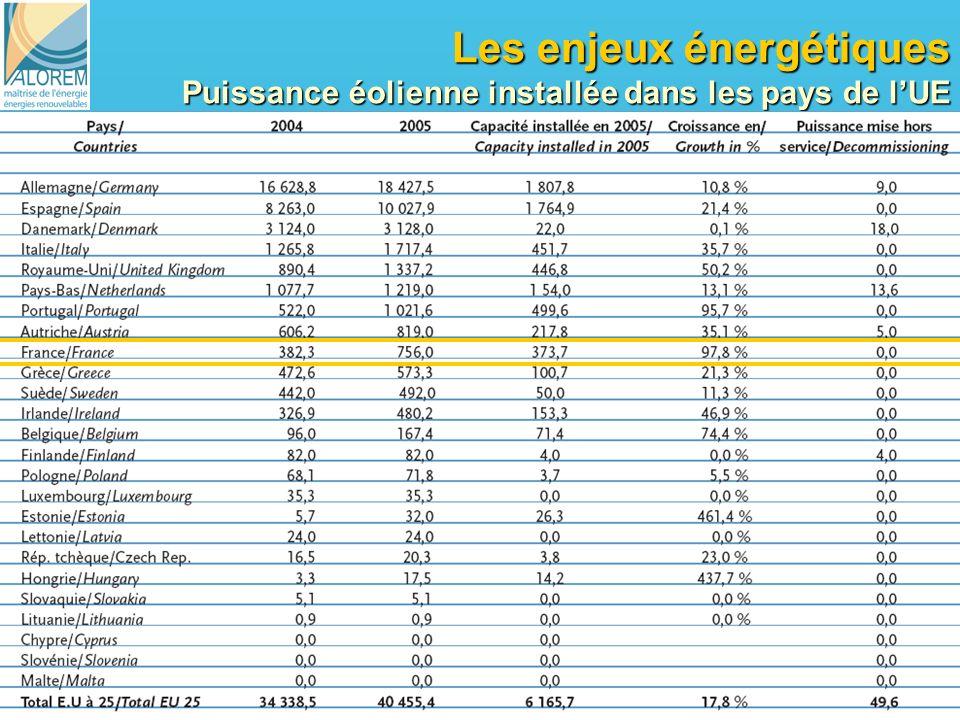 13 Les enjeux énergétiques Puissance éolienne installée dans les pays de lUE