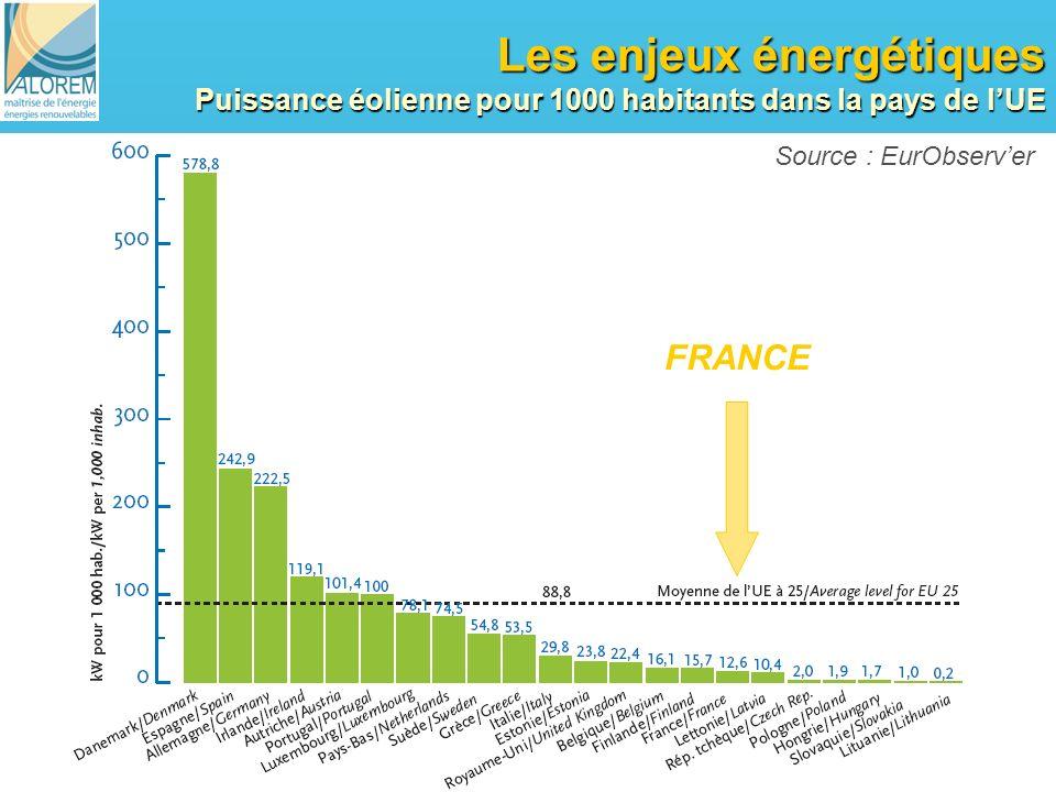 15 Les enjeux énergétiques Puissance éolienne pour 1000 habitants dans la pays de lUE Source : EurObserver FRANCE