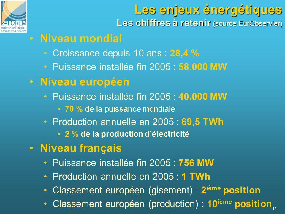 17 Les enjeux énergétiques Les chiffres à retenir (source EurObserver) Niveau mondial Croissance depuis 10 ans : 28,4 % Puissance installée fin 2005 :