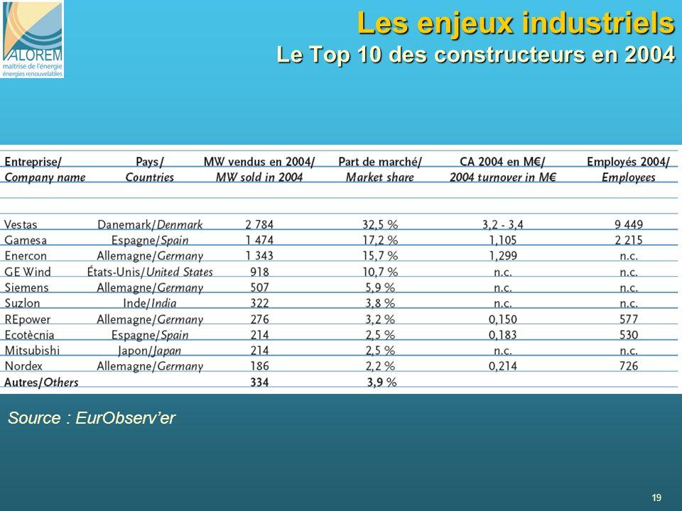 19 Les enjeux industriels Le Top 10 des constructeurs en 2004 Source : EurObserver