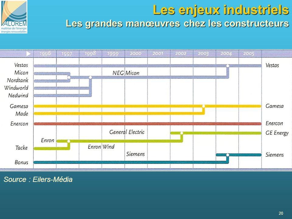 20 Les enjeux industriels Les grandes manœuvres chez les constructeurs Source : Eilers-Média