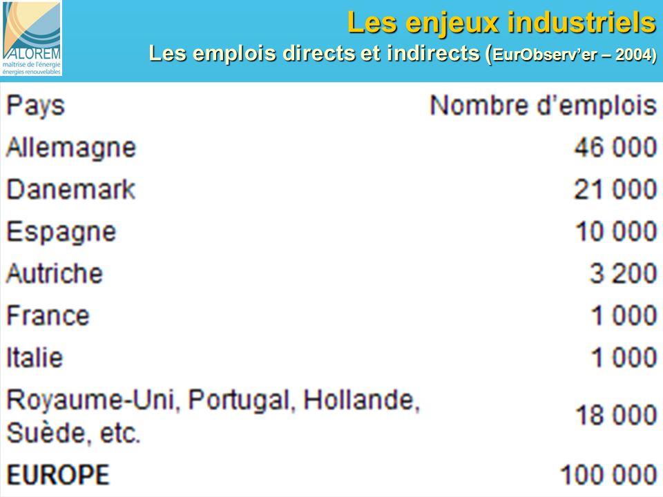 21 Les enjeux industriels Les emplois directs et indirects ( EurObserver – 2004)