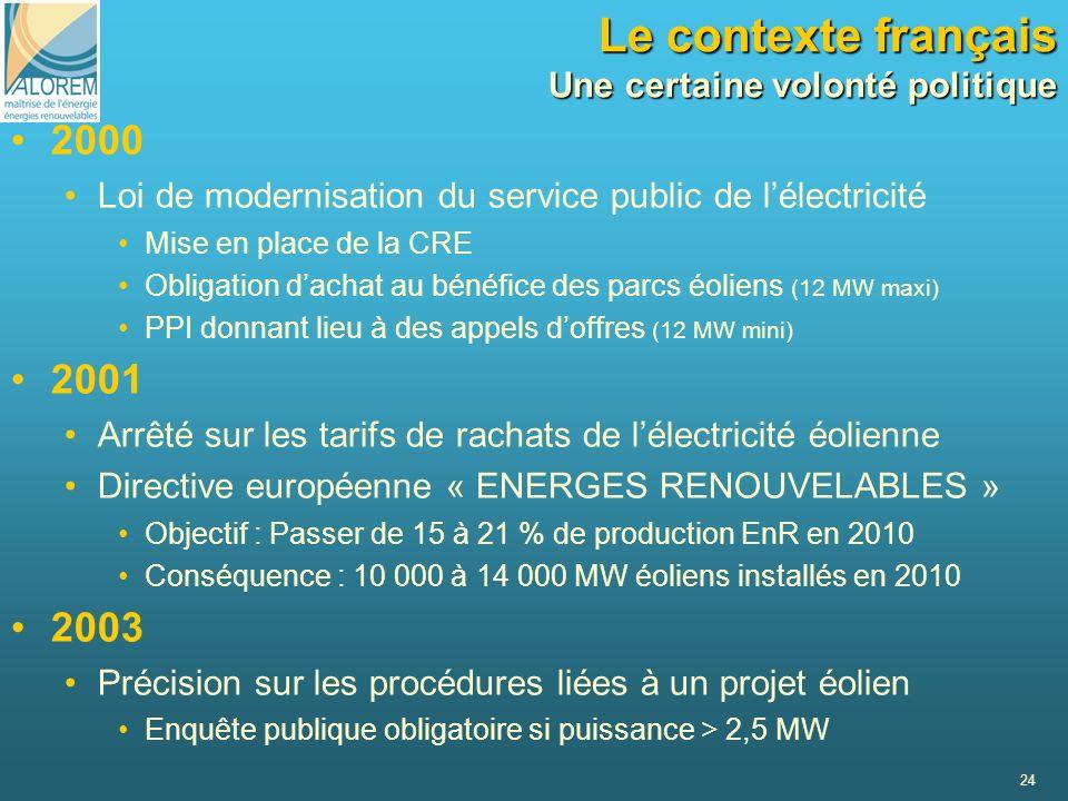 24 2000 Loi de modernisation du service public de lélectricité Mise en place de la CRE Obligation dachat au bénéfice des parcs éoliens (12 MW maxi) PP