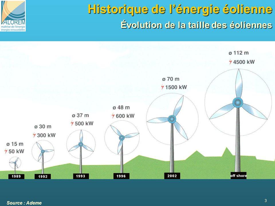 3 Historique de lénergie éolienne Évolution de la taille des éoliennes Source : Ademe