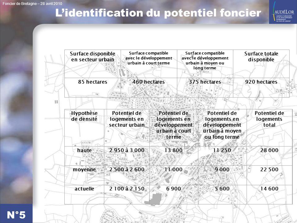 Foncier de Bretagne – 28 avril 2010 N°5 Surface disponible en secteur urbain Surface compatible avec le développement urbain à court terme Surface com