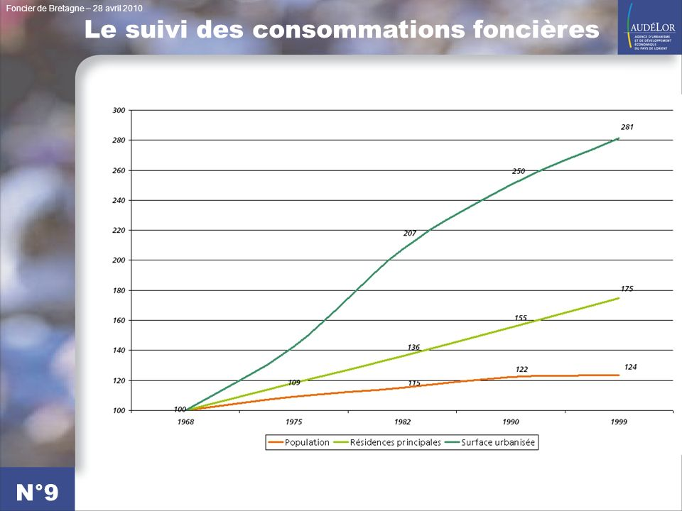Foncier de Bretagne – 28 avril 2010 N°10 Le suivi des consommations foncières