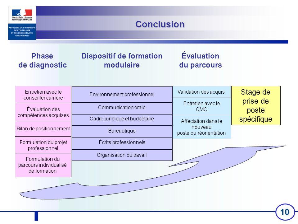 10 Phase de diagnostic Évaluation du parcours Validation des acquis Entretien avec le CMC Affectation dans le nouveau poste ou réorientation Stage de