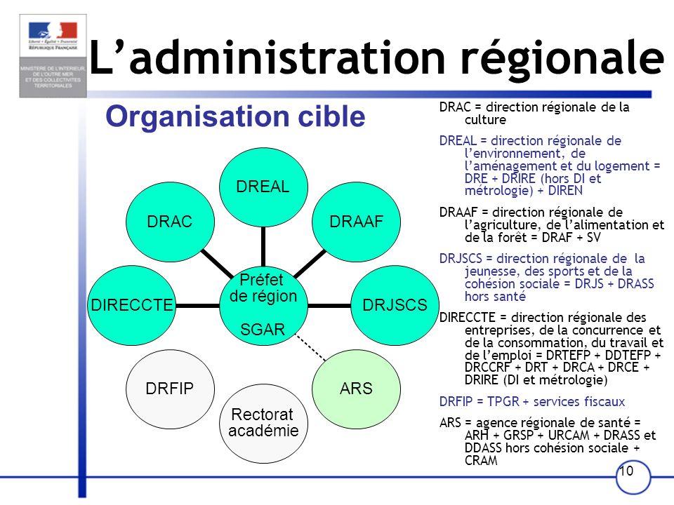 10 Organisation cible Ladministration régionale Préfet de région SGAR DREALDRAAFDRJSCSARS Rectorat académie DRFIPDIRECCTEDRAC DRAC = direction régiona