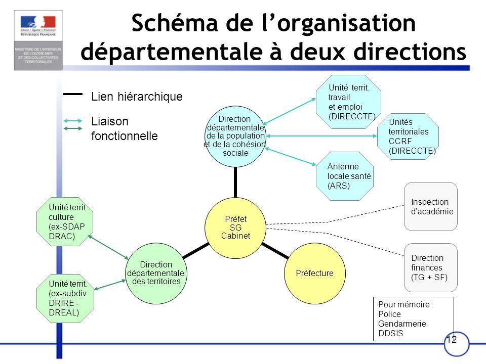12 Schéma de lorganisation départementale à deux directions Préfet SG Cabinet Direction départementale de la population et de la cohésion sociale Préf