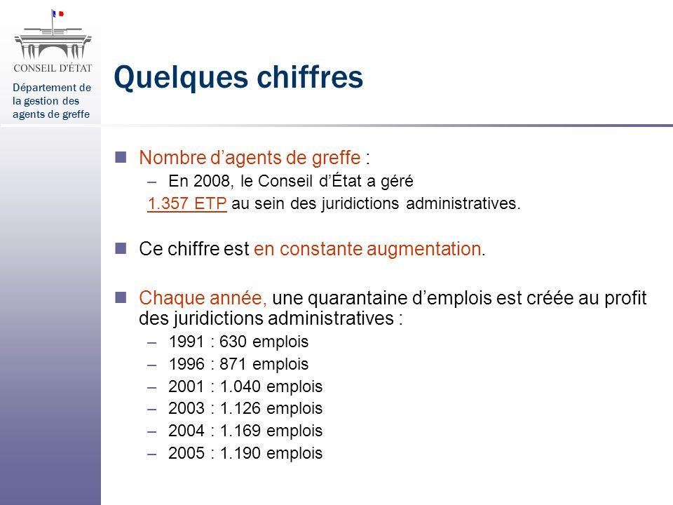Département de la gestion des agents de greffe Quelques chiffres Nombre dagents de greffe : –En 2008, le Conseil dÉtat a géré 1.357 ETP au sein des ju