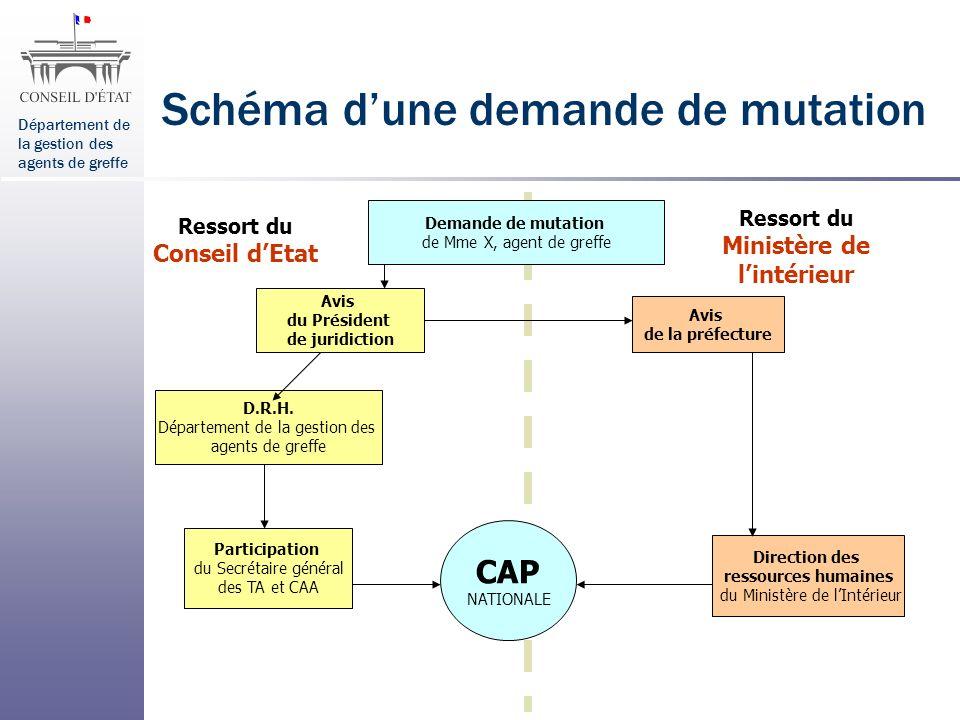 Département de la gestion des agents de greffe Schéma dune demande de mutation Ressort du Ministère de lintérieur Ressort du Conseil dEtat Avis de la