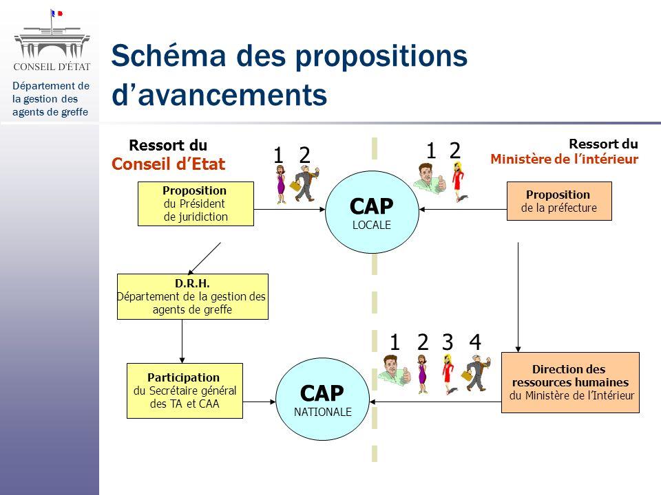 Département de la gestion des agents de greffe Schéma des propositions davancements Proposition de la préfecture Proposition du Président de juridicti
