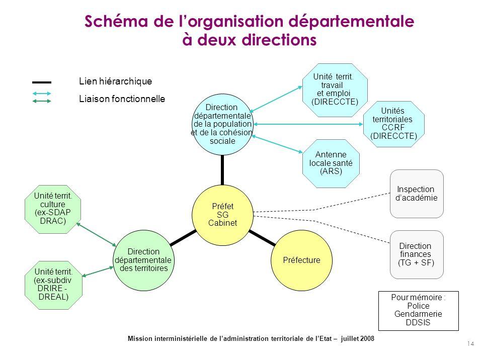 14 Schéma de lorganisation départementale à deux directions Préfet SG Cabinet Direction départementale de la population et de la cohésion sociale Préf