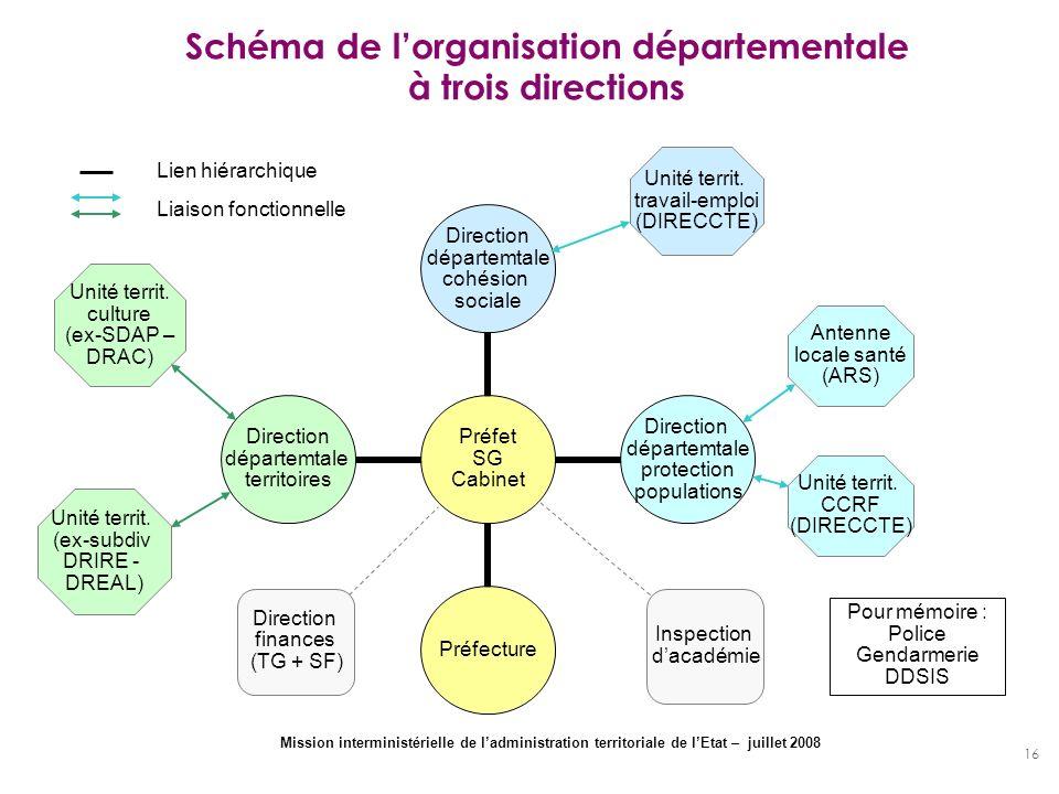 16 Schéma de lorganisation départementale à trois directions Préfet SG Cabinet Direction départemtale cohésion sociale Direction départemtale protecti