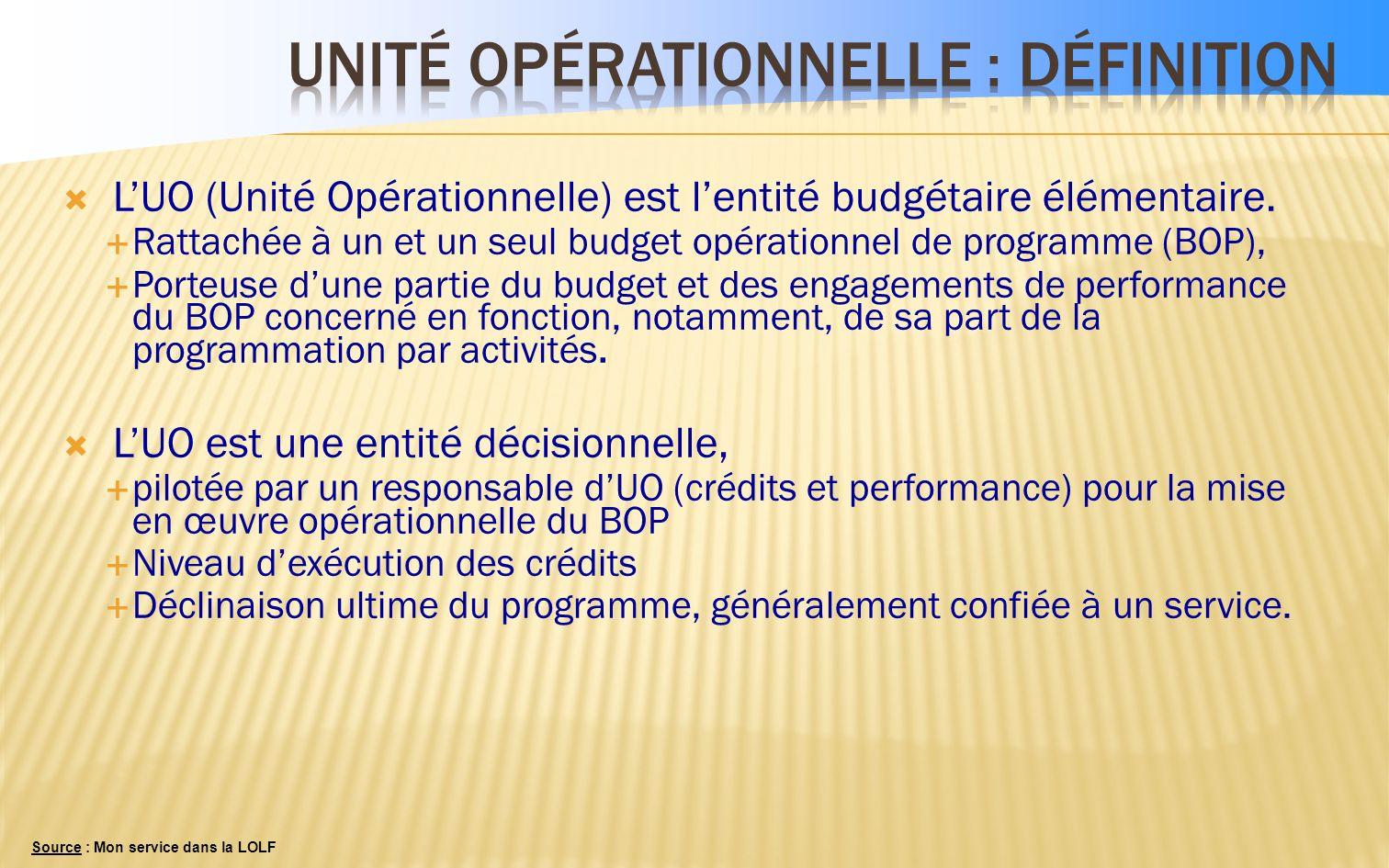 Un responsable identifié Le BOP, UNE DEFINITION « Déclinaison opérationnelle dune partie de programme sur la base du principe liberté/responsabilité i