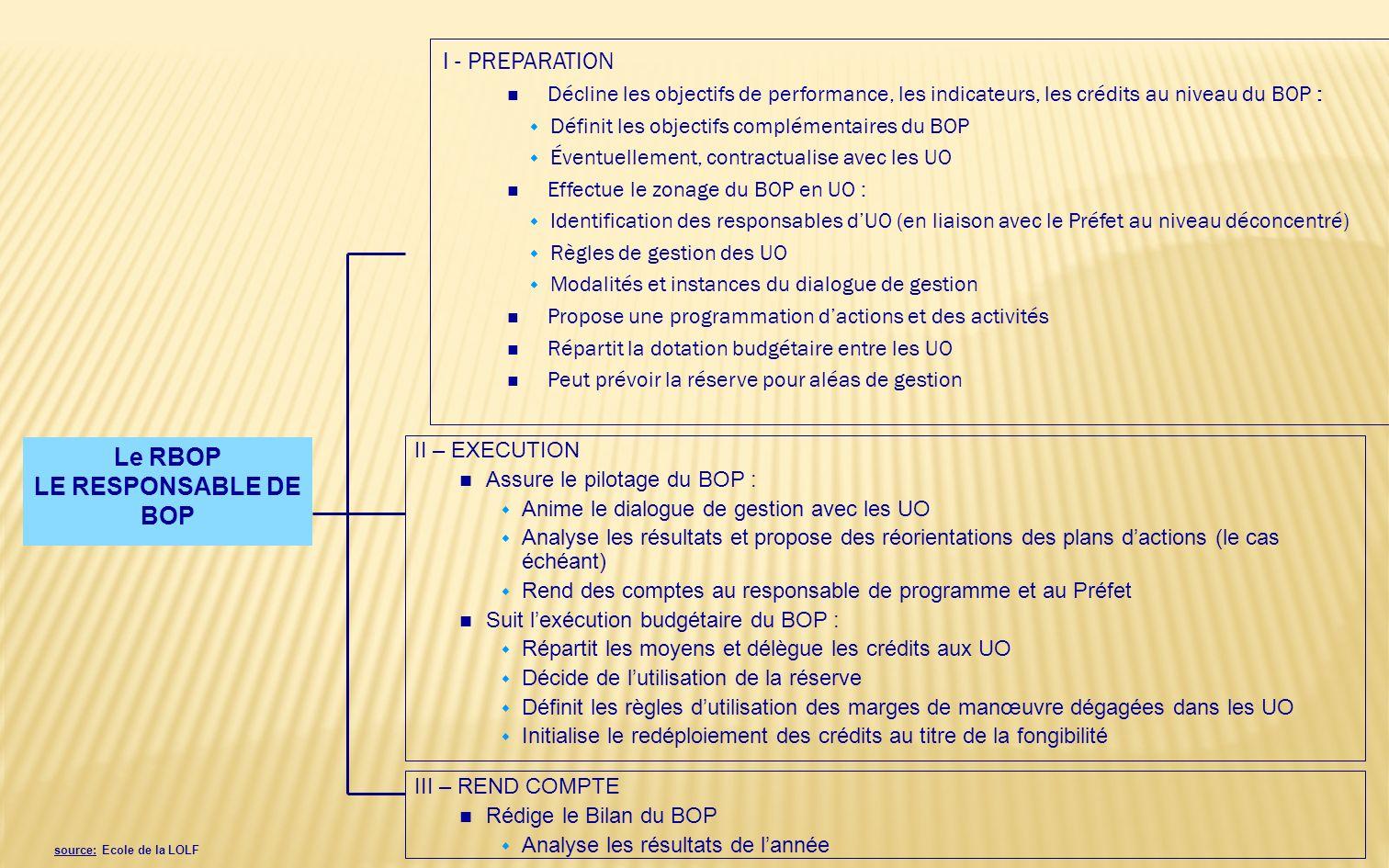 25/03/2014 14 Les autorisations dengagement (A.E) notifications des AE par les responsables de programme (RPROG) aux responsables de BOP (RBOP) répart
