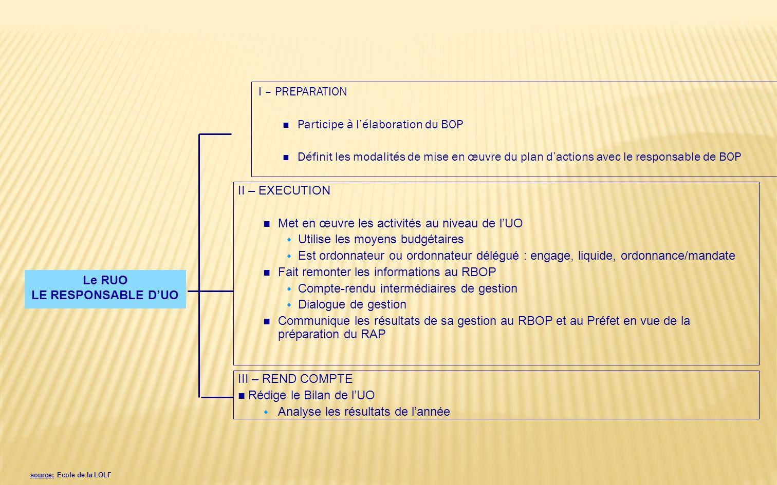 Le RBOP LE RESPONSABLE DE BOP I - PREPARATION Décline les objectifs de performance, les indicateurs, les crédits au niveau du BOP : w Définit les obje