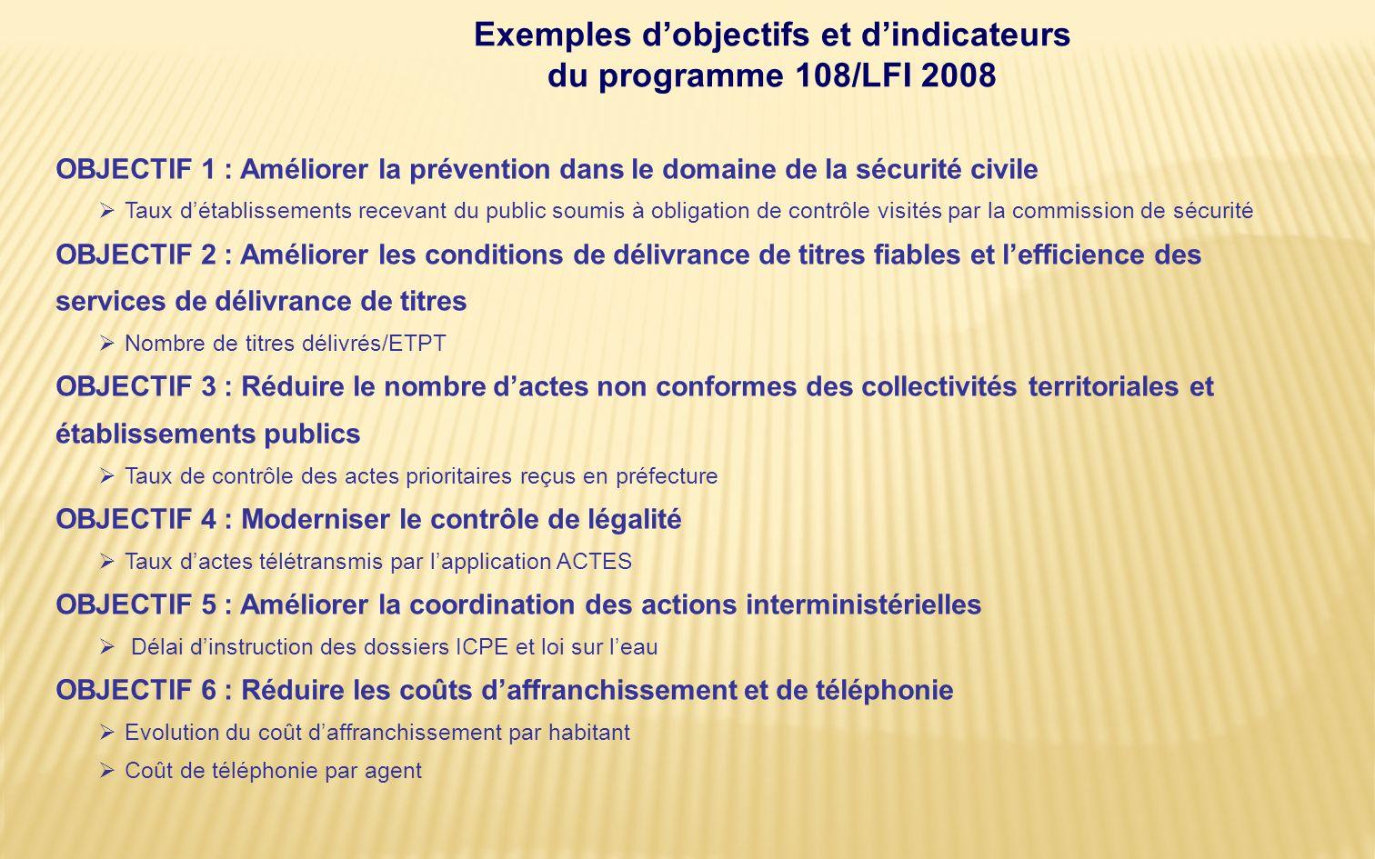 Les objectifs sadressent au citoyen, à lusager, au contribuable Point de vue Catégorie dobjectifs Exemple dobjectifs CitoyenEfficacité socio-économiqu