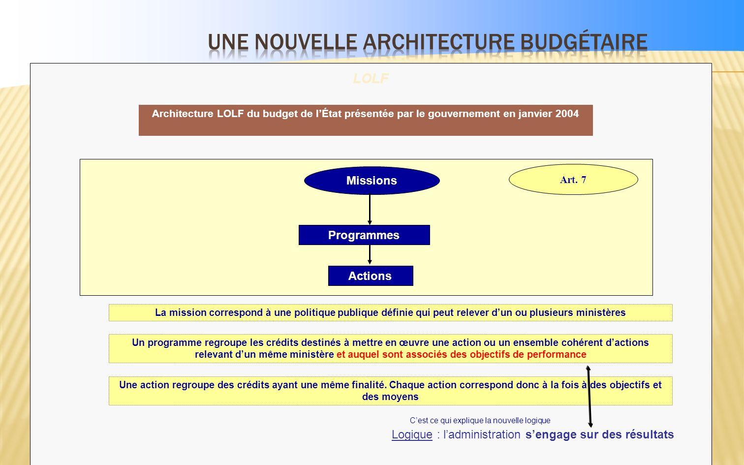 Exemples dobjectifs et dindicateurs du programme 108/LFI 2008 OBJECTIF 1 : Améliorer la prévention dans le domaine de la sécurité civile Taux détablis